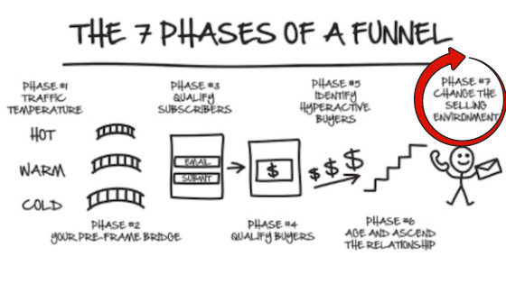 The seven phases of a funnel