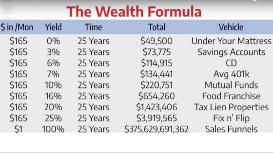 Sales funnels wealth formula