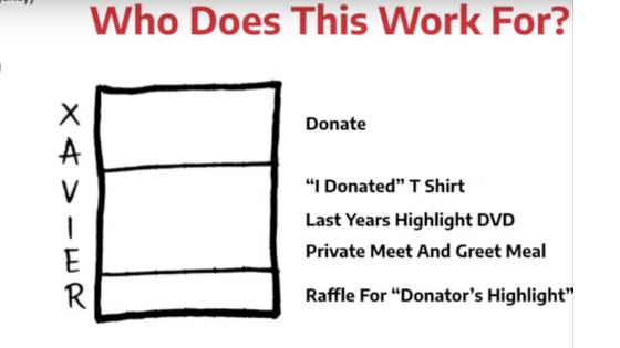 Non profit examples of offer creation