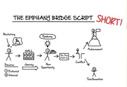 Use the epiphany bridge to create content