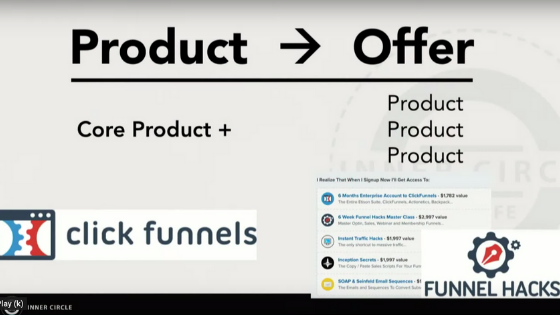 ClickFunnels offer creation process