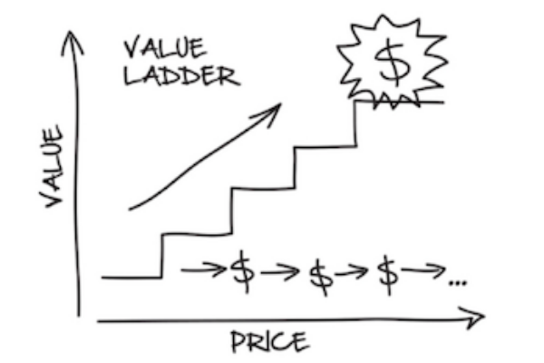Value ladder drawing
