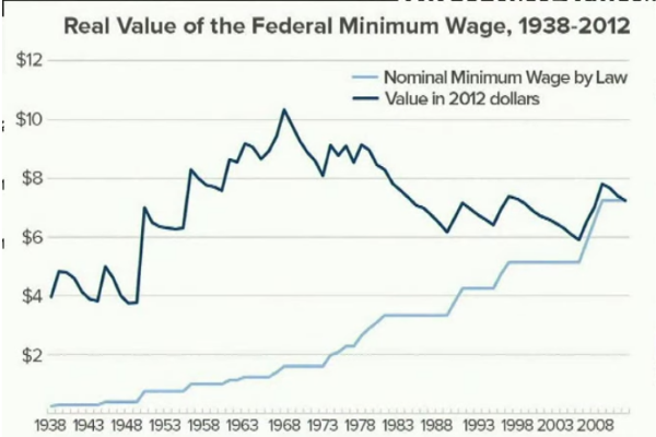 The study of money and minimum wage